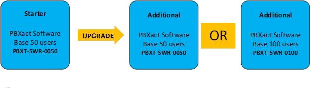 Hệ thống tổng đài software Sangoma