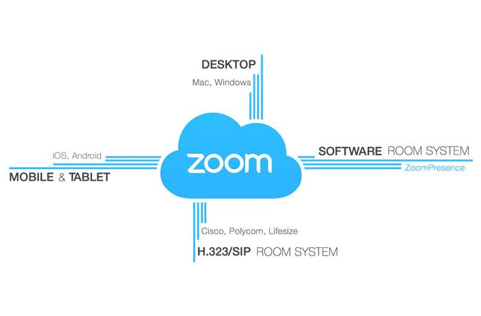 Mô hình kết nối với Zoom Cloud Meeting