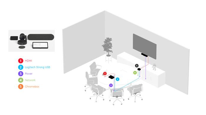 Giải pháp hội nghị truyền hình với Meetup