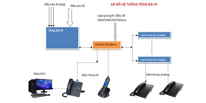 Ưu điểm của hệ thống điện thoại IP mang lại cho doanh nghiệp